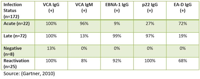 Labs and Diagnosis - EBV Help